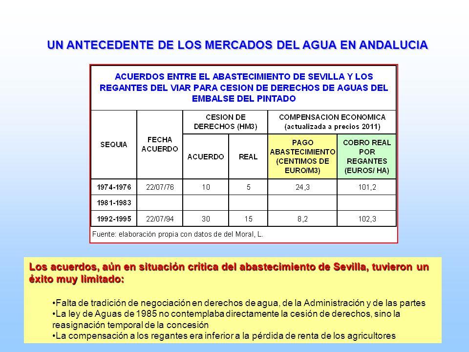 UN ANTECEDENTE DE LOS MERCADOS DEL AGUA EN ANDALUCIA