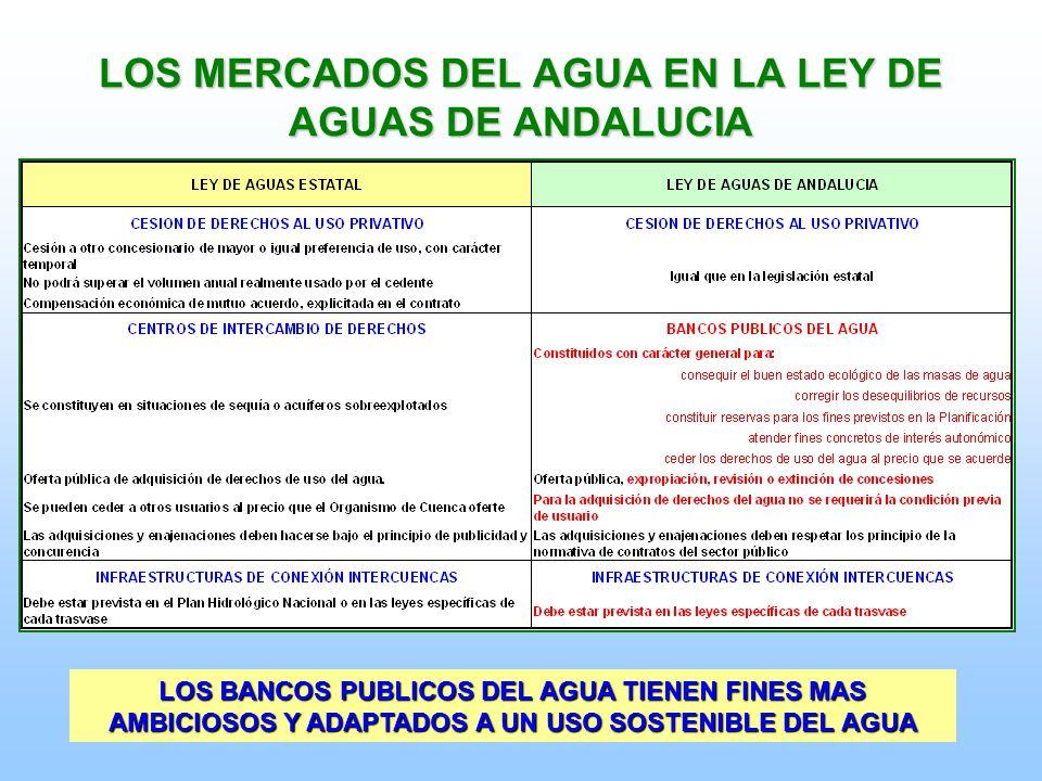 LOS MERCADOS DEL AGUA EN LA LEY DE AGUAS DE ANDALUCIA