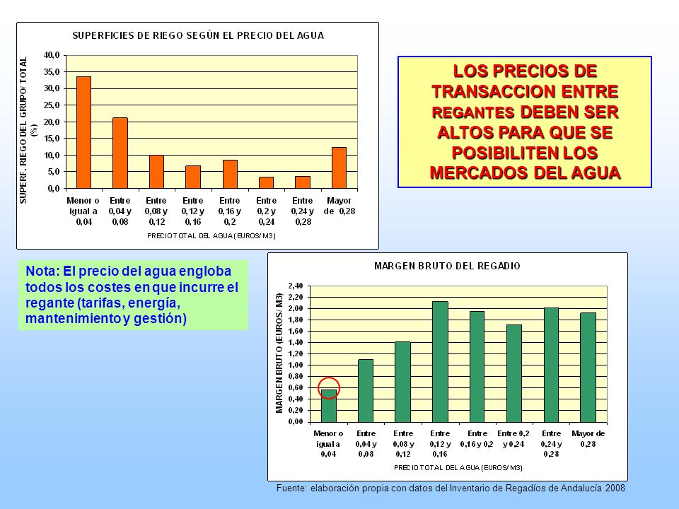 LOS PRECIOS DE TRANSACCION ENTRE REGANTES DEBEN SER ALTOS PARA QUE SE POSIBILITEN LOS MERCADOS DEL AGUA