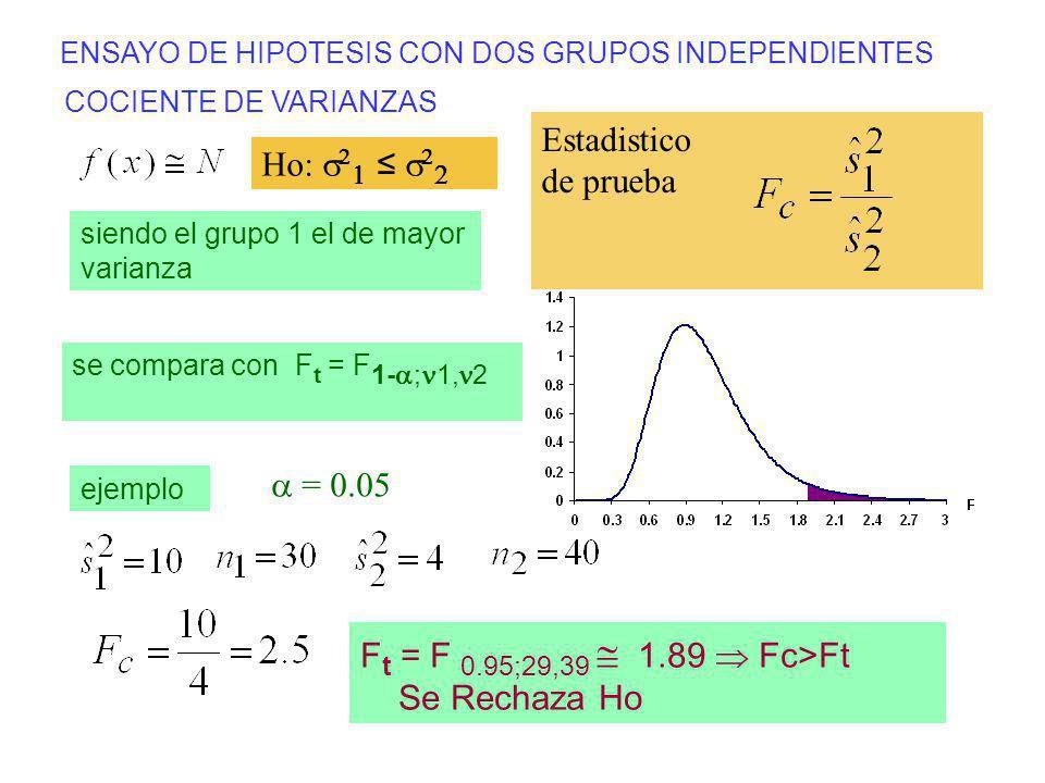 Ft = F 0.95;29,39  1.89  Fc>Ft Se Rechaza Ho
