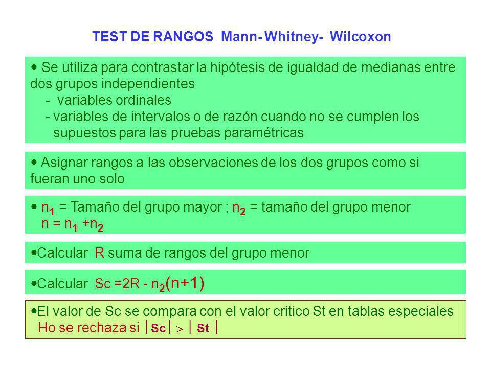 TEST DE RANGOS Mann- Whitney- Wilcoxon