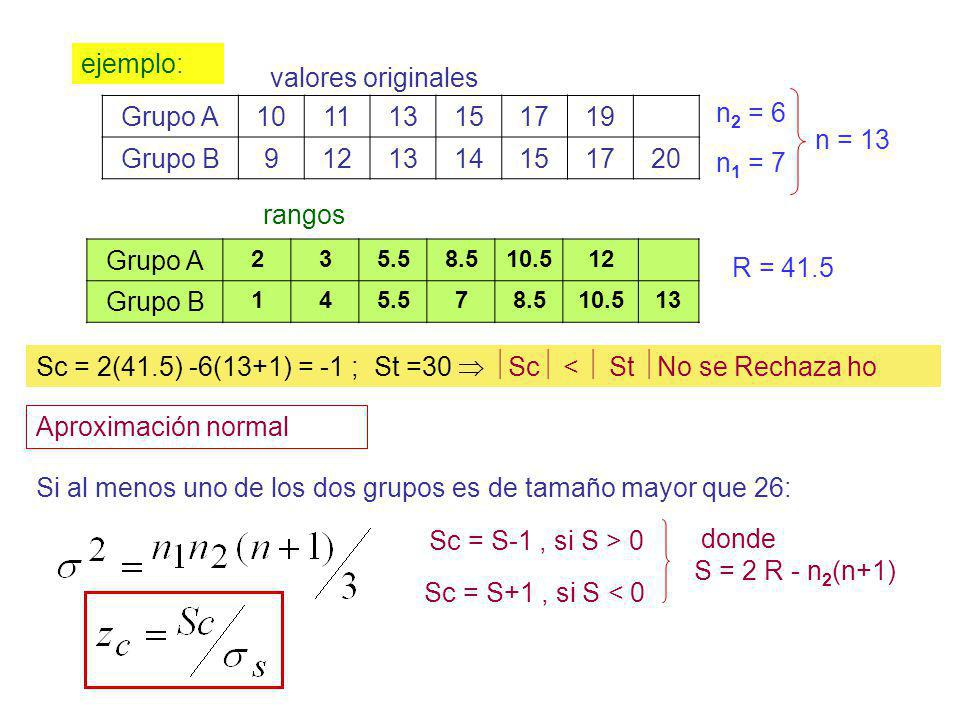 Sc = 2(41.5) -6(13+1) = -1 ; St =30  Sc <  St No se Rechaza ho