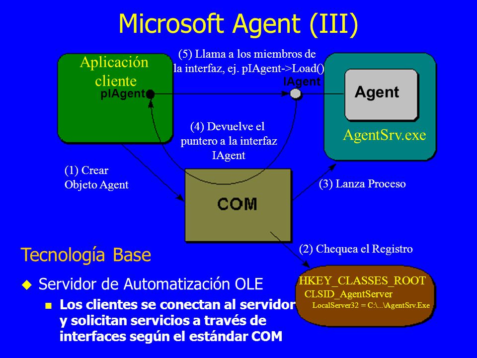 Microsoft Agent (III) Tecnología Base Aplicación cliente Agent