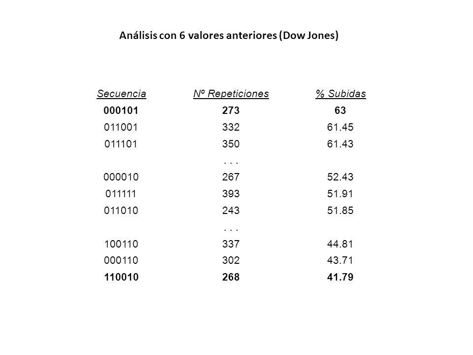 Análisis con 6 valores anteriores (Dow Jones)