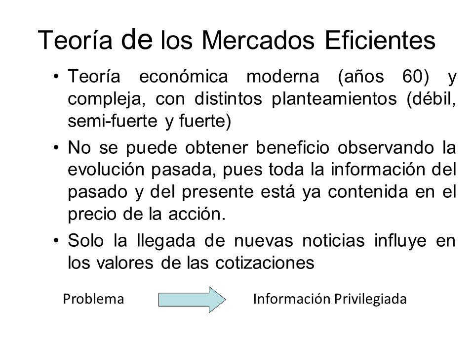 Teoría de los Mercados Eficientes