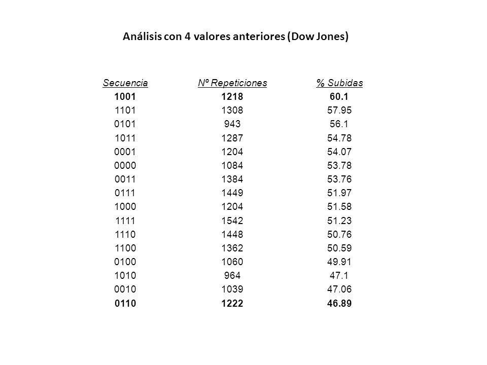 Análisis con 4 valores anteriores (Dow Jones)