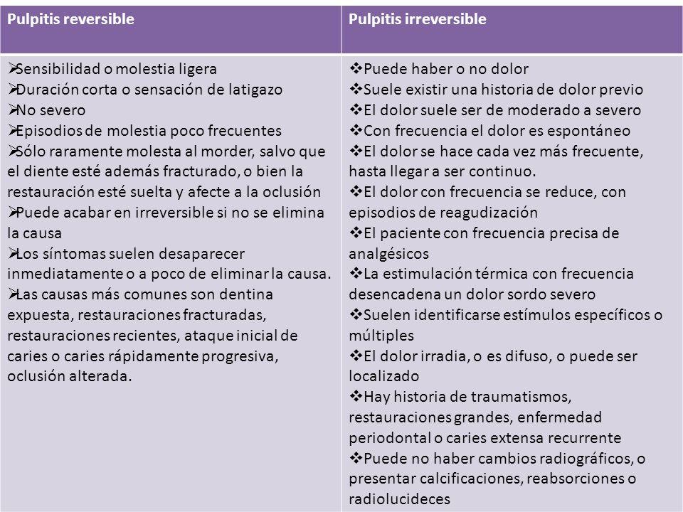 Pulpitis reversible Pulpitis irreversible Sensibilidad o molestia ligera. Duración corta o sensación de latigazo.