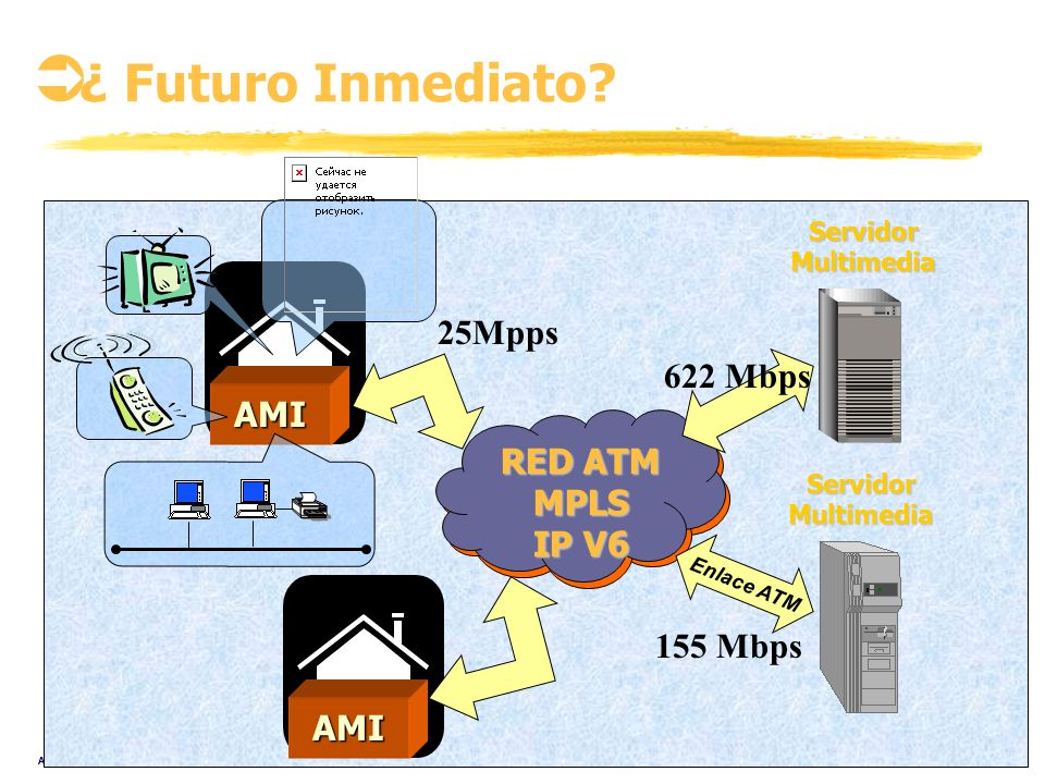 ¿ Futuro Inmediato 25Mpps 622 Mbps AMI RED ATM MPLS IP V6 155 Mbps