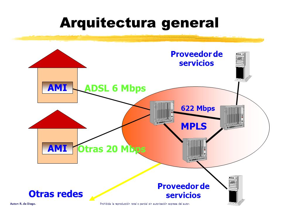 Arquitectura general AMI ADSL 6 Mbps MPLS Otras 20 Mbps Otras redes