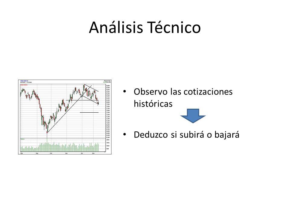 Análisis Técnico Observo las cotizaciones históricas