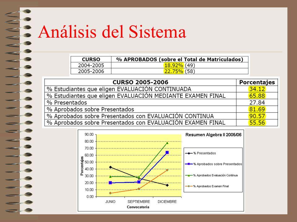 Análisis del Sistema