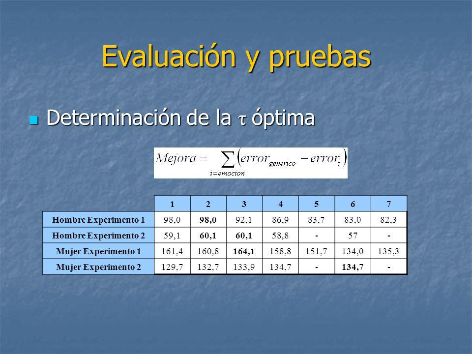 Evaluación y pruebas Determinación de la τ óptima 1 2 3 4 5 6 7