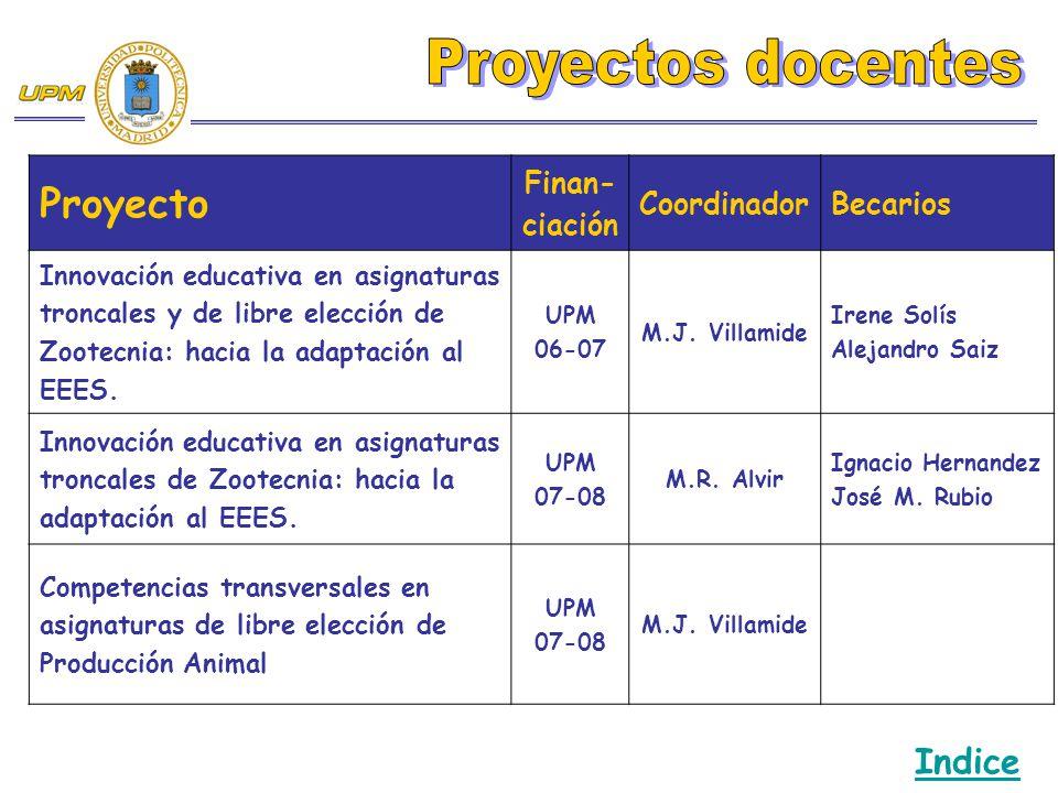 Proyectos docentes Proyecto Indice Finan-ciación Coordinador Becarios