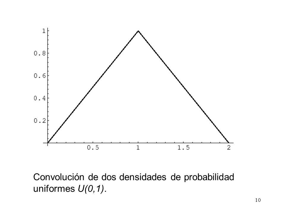 Convolución de dos densidades de probabilidad