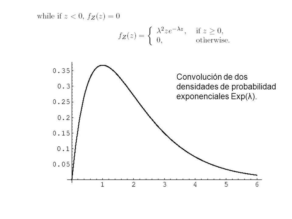 Convolución de dos densidades de probabilidad exponenciales Exp(λ).