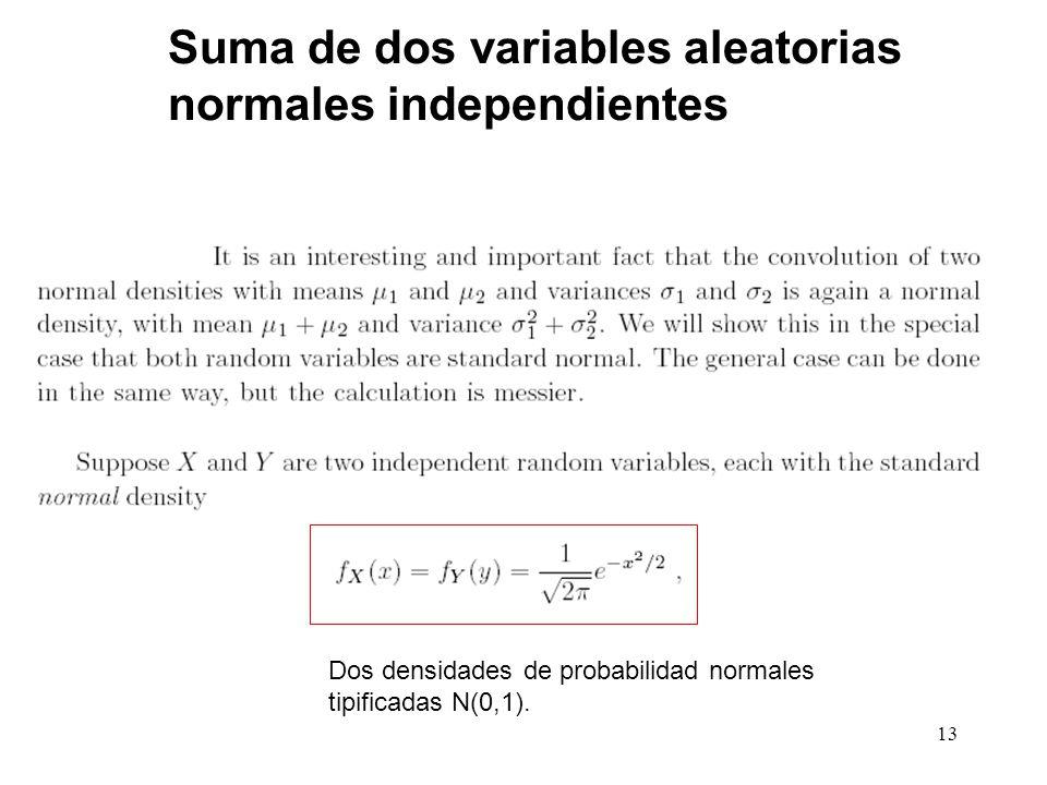 Suma de dos variables aleatorias normales independientes
