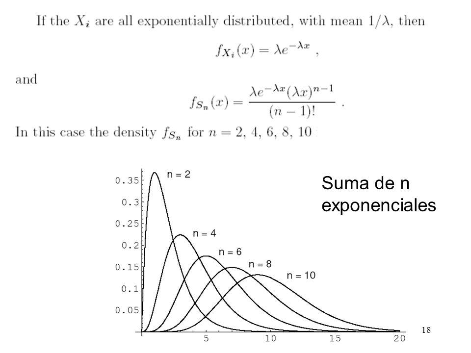 Suma de n exponenciales