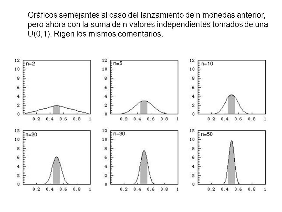 Gráficos semejantes al caso del lanzamiento de n monedas anterior, pero ahora con la suma de n valores independientes tomados de una U(0,1).