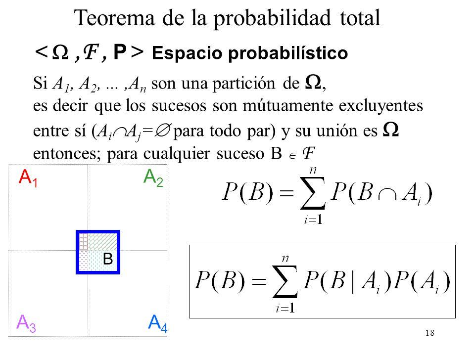 < W ,F , P> Espacio probabilístico