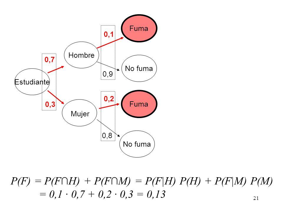 P(F) = P(F∩H) + P(F∩M) = P(F|H) P(H) + P(F|M) P(M)