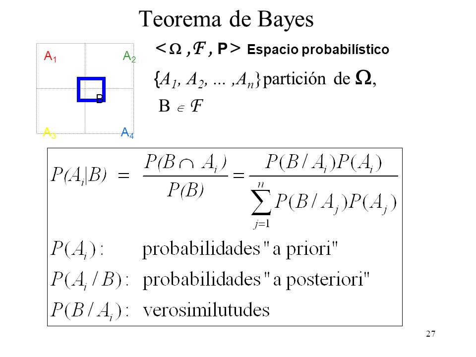 Teorema de Bayes < W ,F , P> Espacio probabilístico