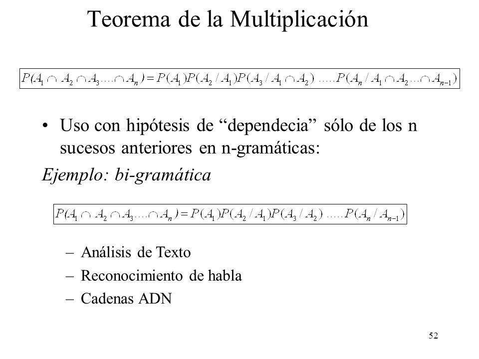 Teorema de la Multiplicación