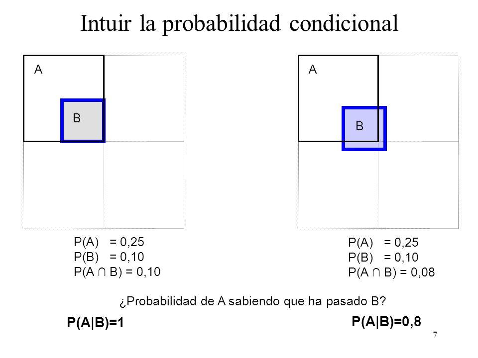 Intuir la probabilidad condicional