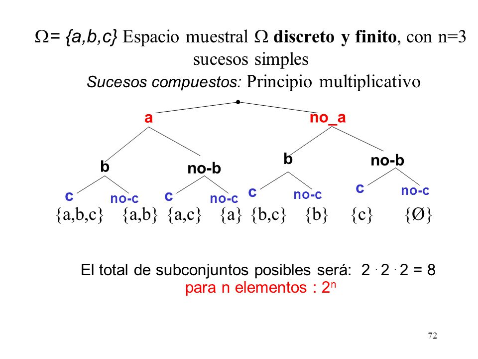 {a,b,c} {a,b} {a,c} {a} {b,c} {b} {c} {Ø}