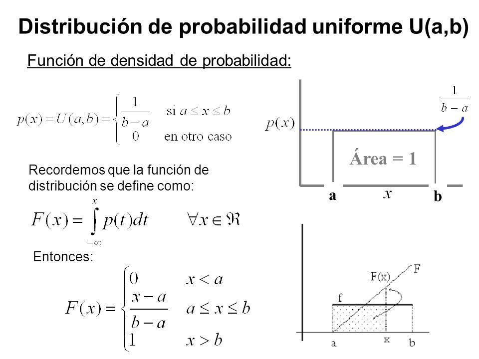 Distribución de probabilidad uniforme U(a,b)