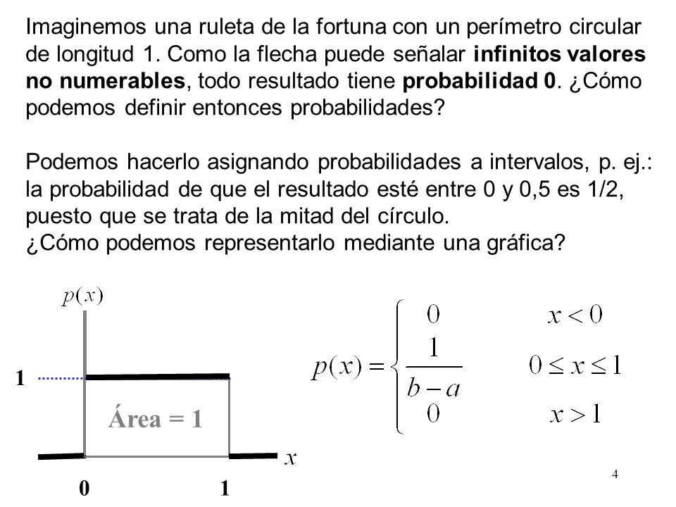 Área = 1 Imaginemos una ruleta de la fortuna con un perímetro circular
