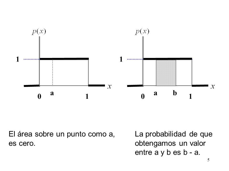 1 a. 1. a. b. 1. El área sobre un punto como a, es cero.