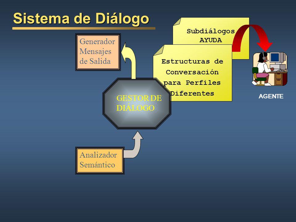 Sistema de Diálogo Generador Mensajes de Salida GESTOR DE DIÁLOGO