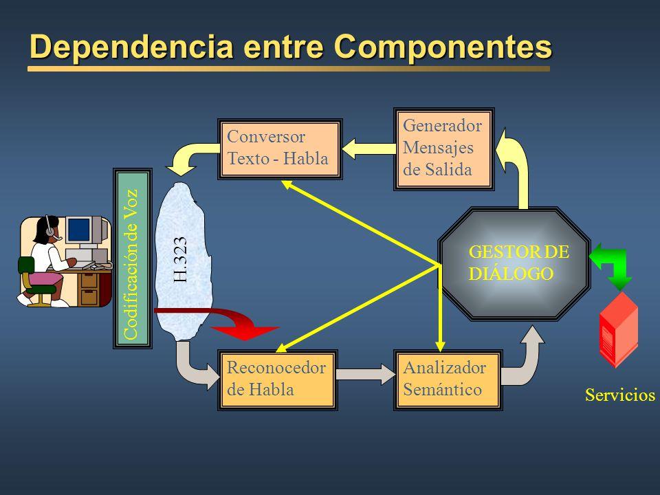 Dependencia entre Componentes