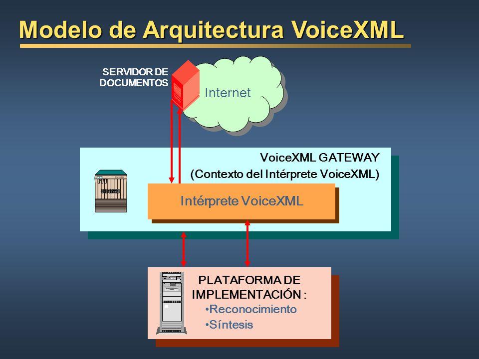 (Contexto del Intérprete VoiceXML) SERVIDOR DE DOCUMENTOS