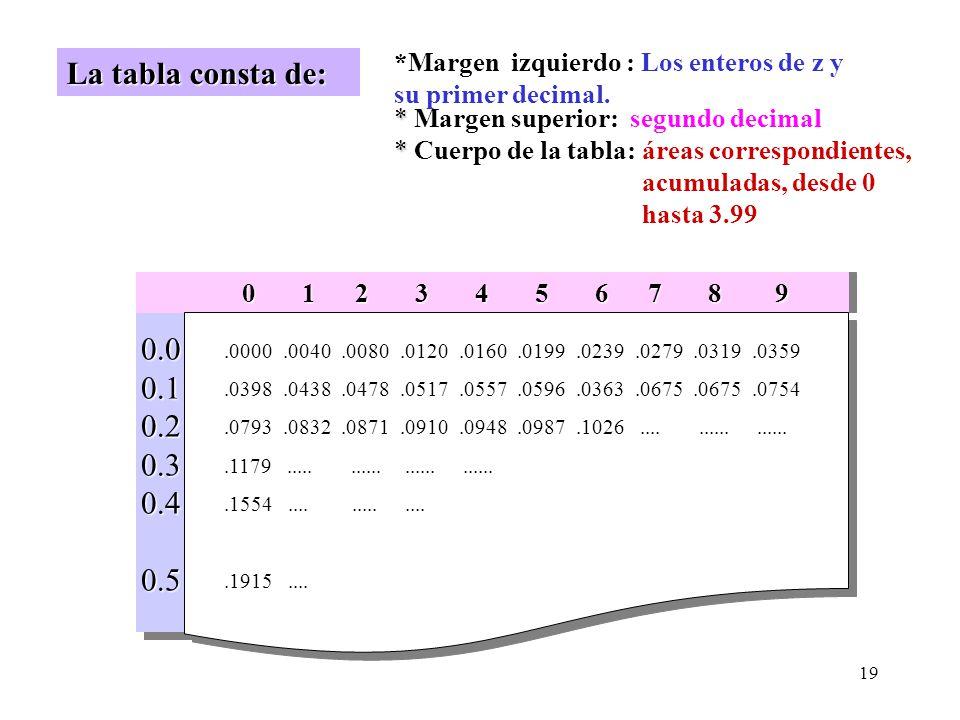 *Margen izquierdo : Los enteros de z y su primer decimal.