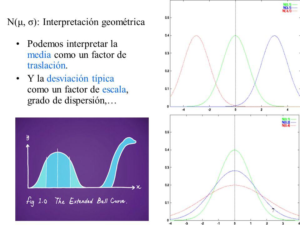 N(μ, σ): Interpretación geométrica