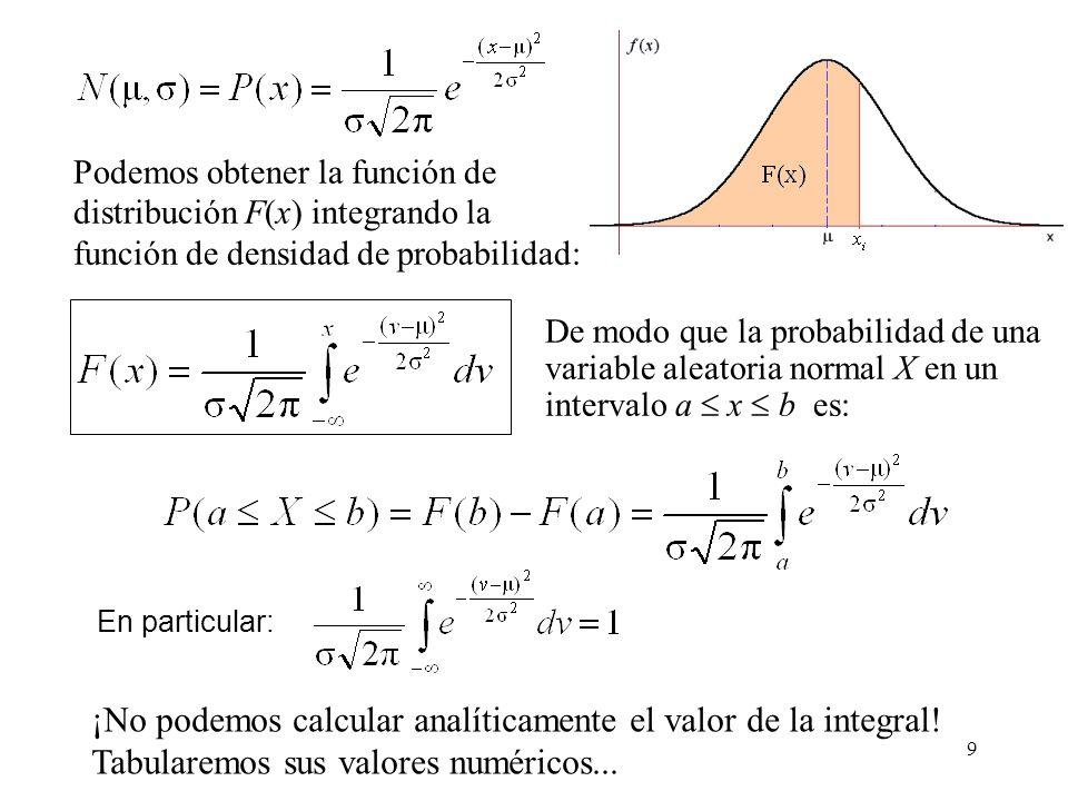 ¡No podemos calcular analíticamente el valor de la integral!