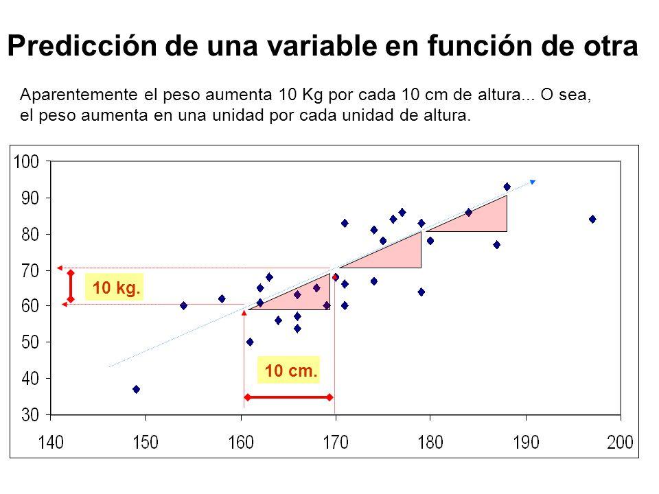 Predicción de una variable en función de otra