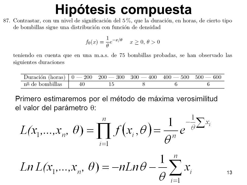 Hipótesis compuesta Primero estimaremos por el método de máxima verosimilitud el valor del parámetro :