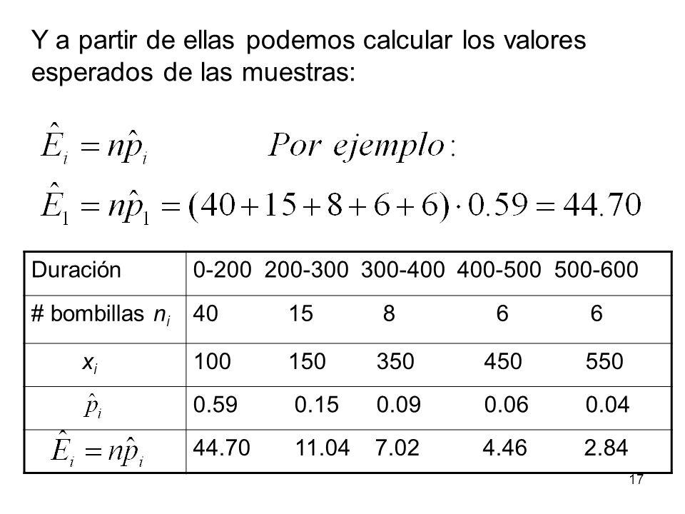 Y a partir de ellas podemos calcular los valores esperados de las muestras: