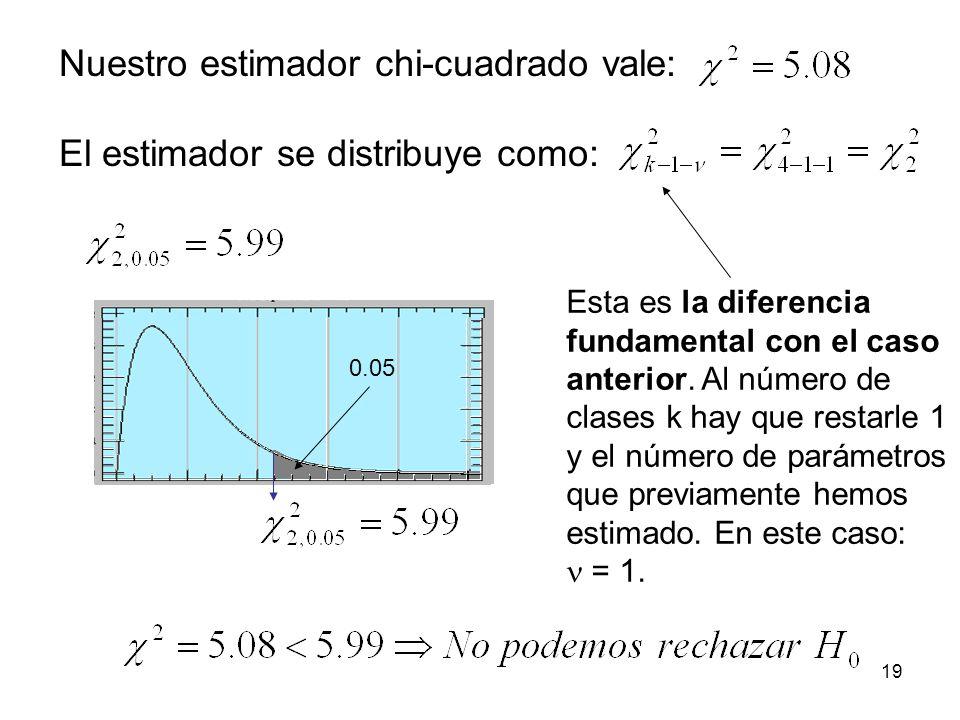 Nuestro estimador chi-cuadrado vale: El estimador se distribuye como: