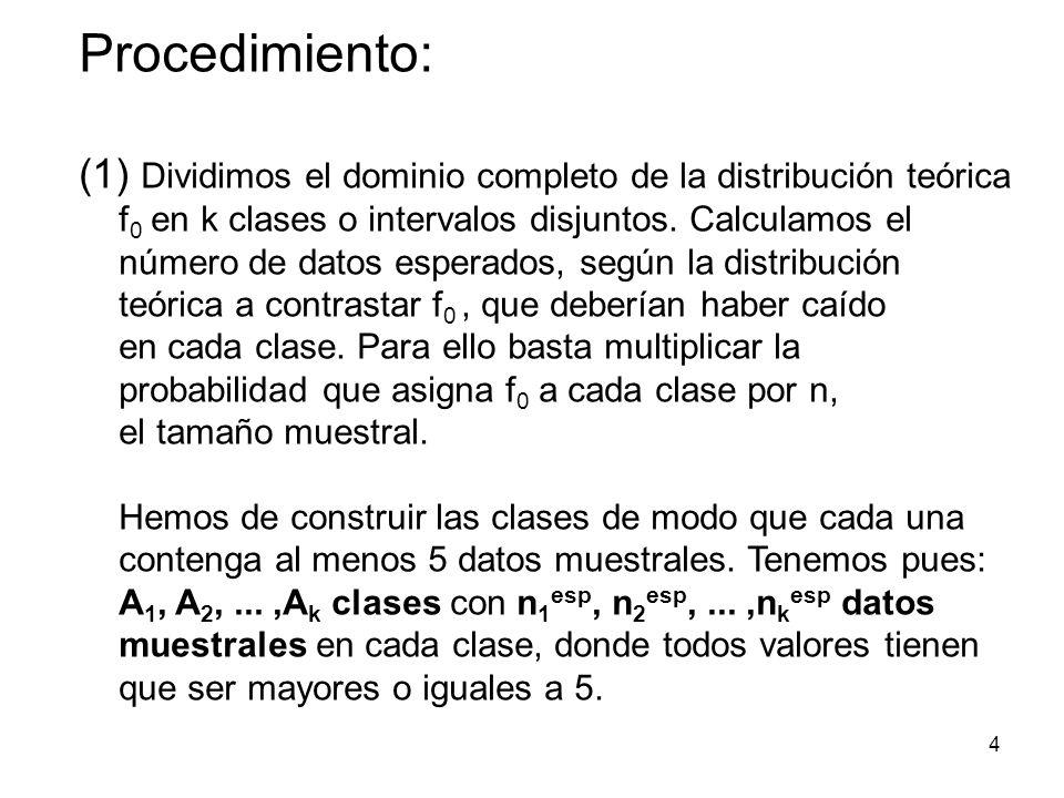 Procedimiento: Dividimos el dominio completo de la distribución teórica f0 en k clases o intervalos disjuntos. Calculamos el.