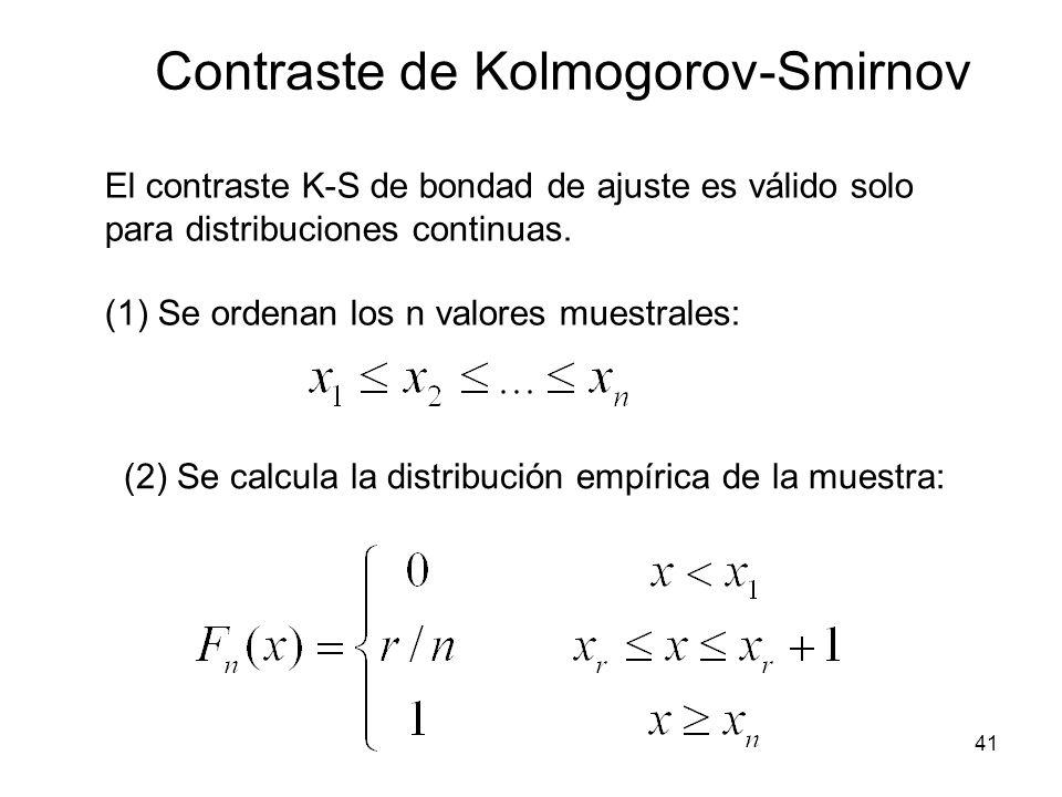 Contraste de Kolmogorov-Smirnov