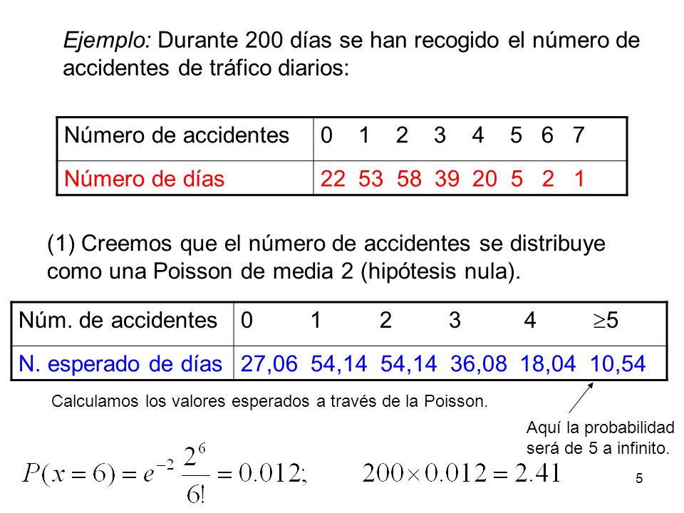 Ejemplo: Durante 200 días se han recogido el número de accidentes de tráfico diarios: