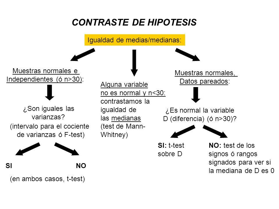 CONTRASTE DE HIPOTESIS