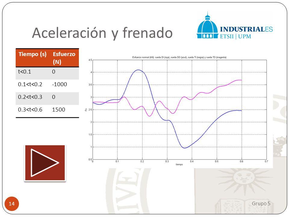 Aceleración y frenado Tiempo (s) Esfuerzo (N) t<0.1. 0.1<t<0.2. -1000. 0.2<t<0.3. 0.3<t<0.6. 1500.