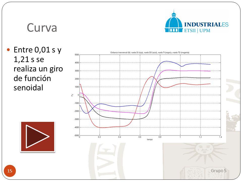 Curva Entre 0,01 s y 1,21 s se realiza un giro de función senoidal. Hemos simulado un giro de volante rápido para evitar un obstáculo.