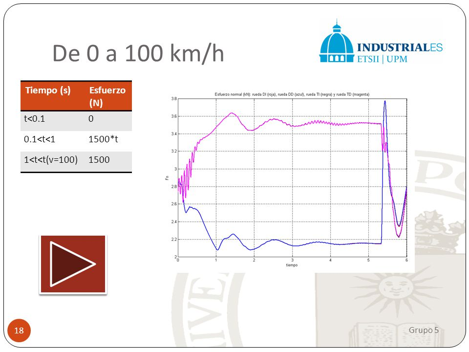 De 0 a 100 km/h Tiempo (s) Esfuerzo (N) t<0.1. 0.1<t<1. 1500*t. 1<t<t(v=100) 1500.