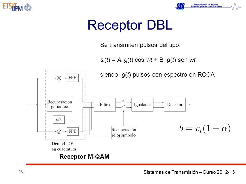 Receptor DBL Se transmiten pulsos del tipo: