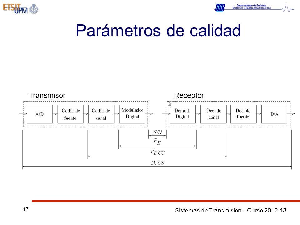 Parámetros de calidad Transmisor Receptor